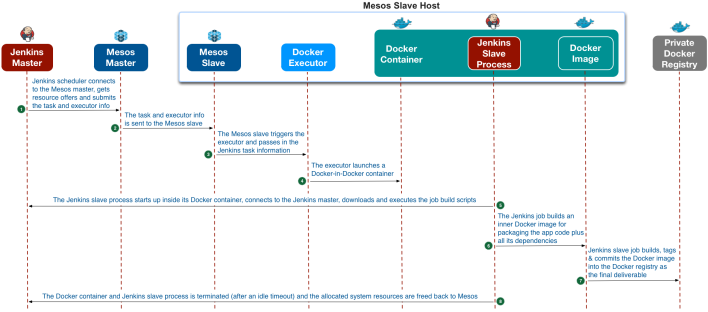 A diagram of the Docker on Mesos architecture at eBay.
