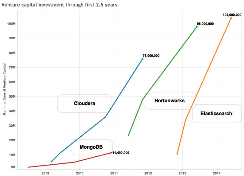 ES funding