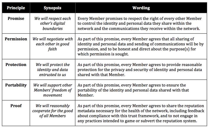 respect-trust-framework-table