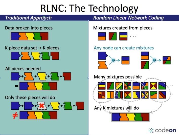 rlnc vs. traditional tech