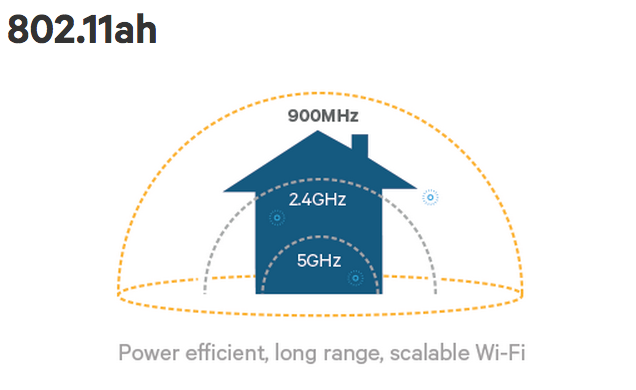 A range comparison for different Wi-Fi technologies.   (source: Qualcomm)