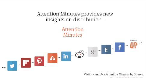 Upworthy attention minutes
