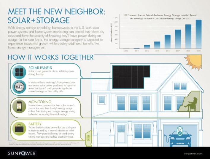 Image of energy storage and solar panels, courtesy of SunPower.