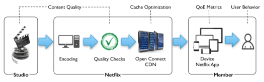 The supply chain through which Netflix is trying to optimize quality. Source: Netflix