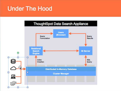 Thoughtspot under the hood graphic