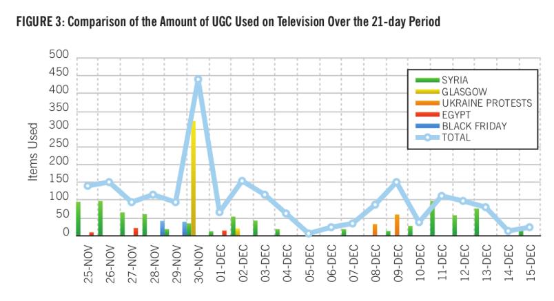 UGC report table