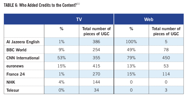 UGC report table1