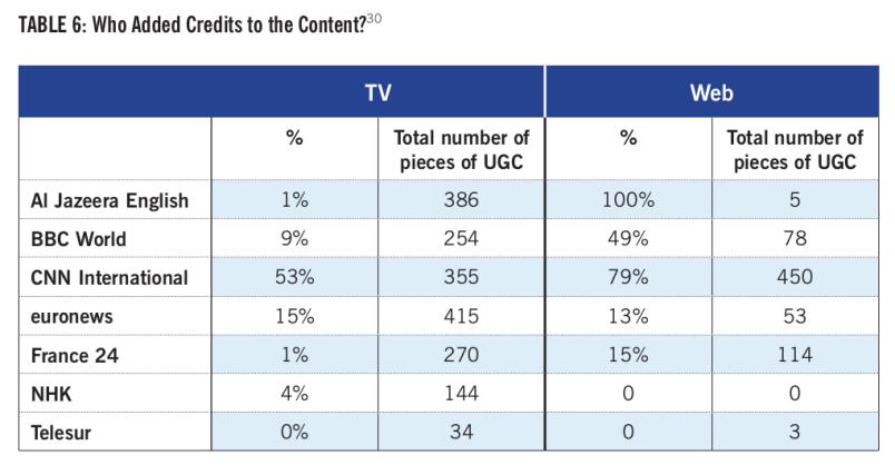 UGC report table1