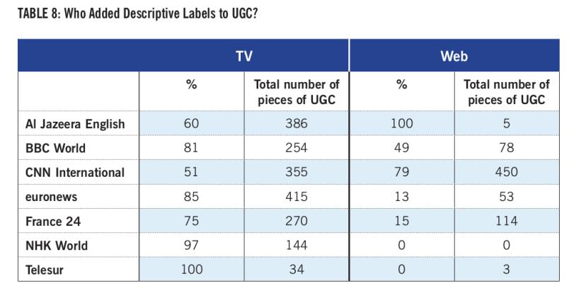 UGC report table2