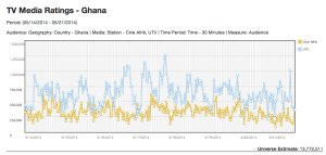 A sample of TV audience measurement data taken by GeoPoll in Ghana (source: GeoPoll)