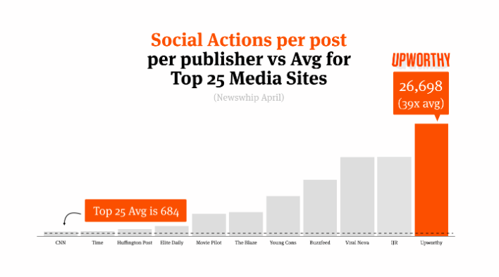 Upworthy social actions