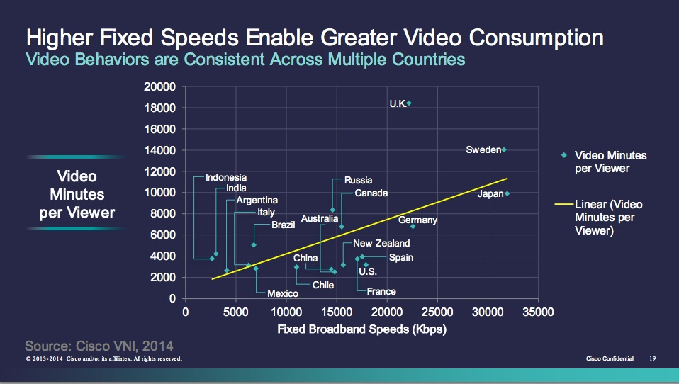 videoconsumption:speed