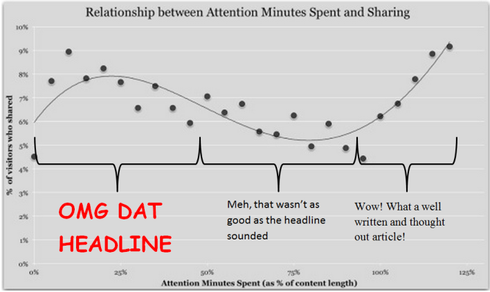 Upworthy attention chart