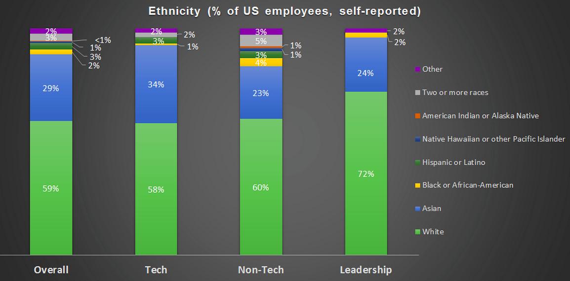 Twitter's staff diversity statistics
