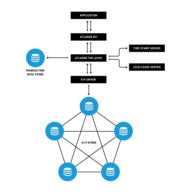 Palantir's AtlasDB architecture.