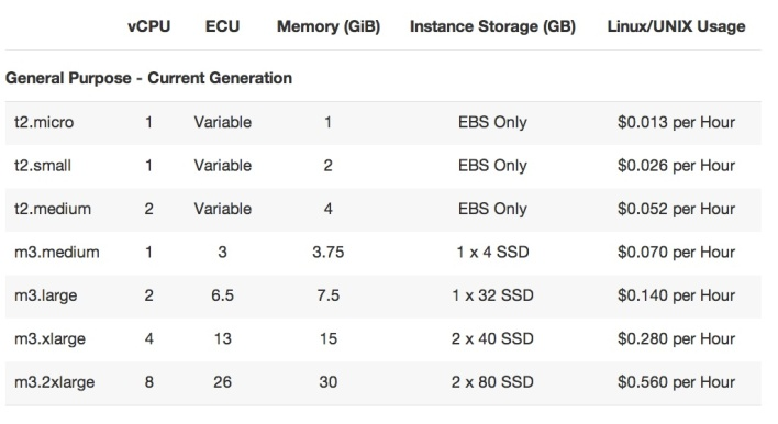 aws ec2 price comparison