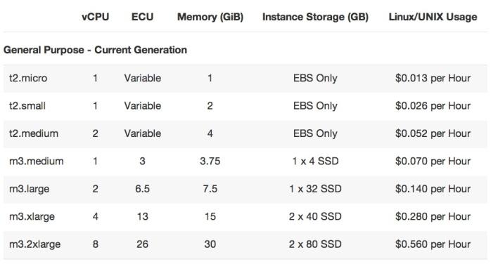 aws ec2 price comparison
