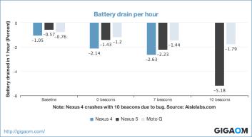 """""""Battery drain per hour"""""""