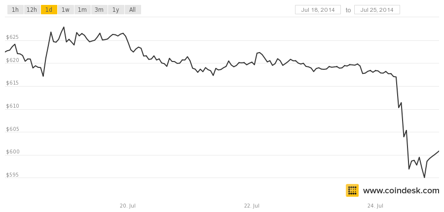 bitcoin price 0724