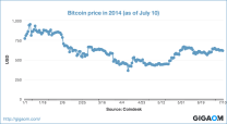 """Bitcoin price in 2014 (as of July 10)"""
