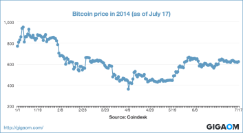 """Bitcoin price in 2014 (as of July 17)"""