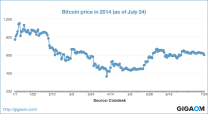 """Bitcoin price in 2014 (as of July 24)"""