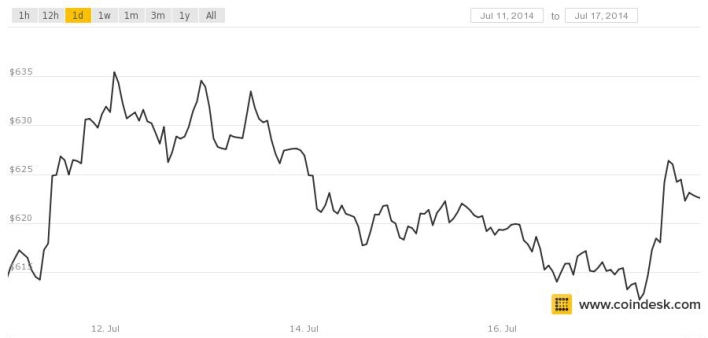 bitcoin price july 17