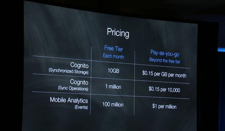 cognito price