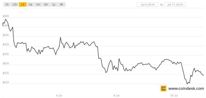 coindesk-bpi-chart (19)