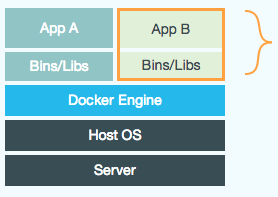 Graphic showing the Docker engine