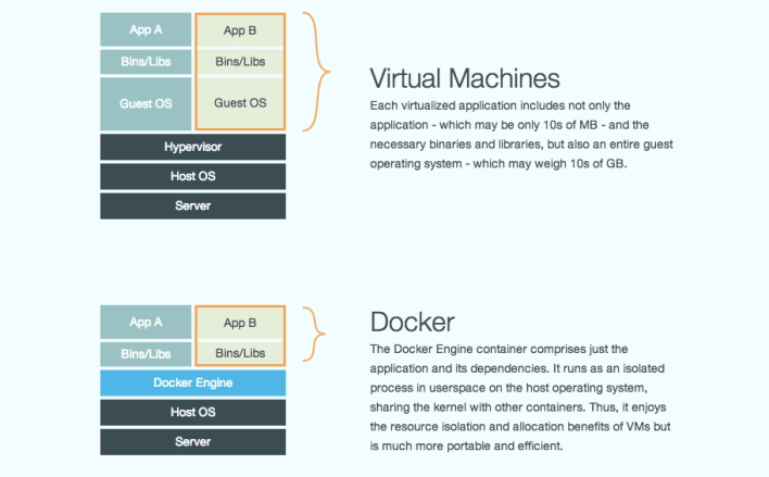 A diagram from Docker explaining the difference between containers and VMs.