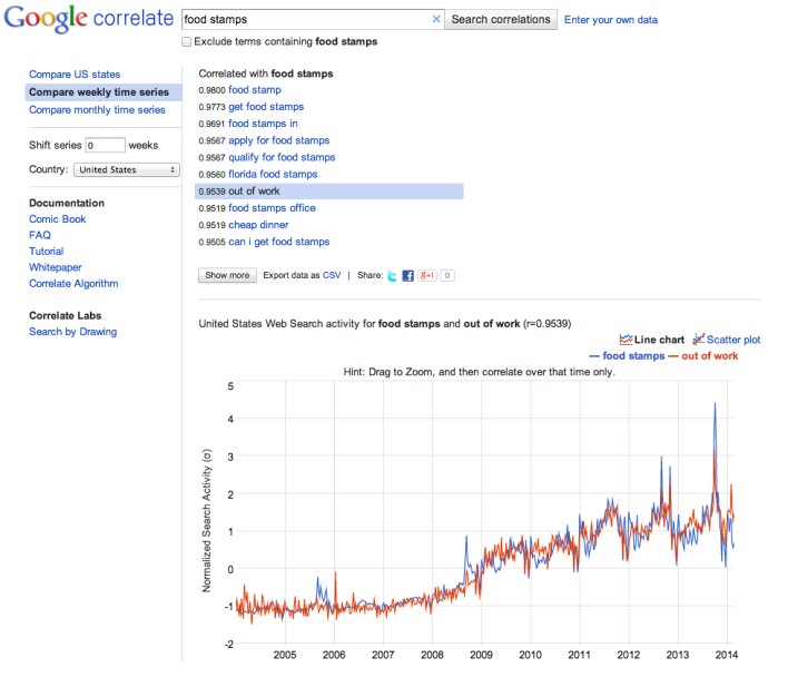 Google Correlate (and other Google tools) aren't scientific, but they're an easy source of trend data.