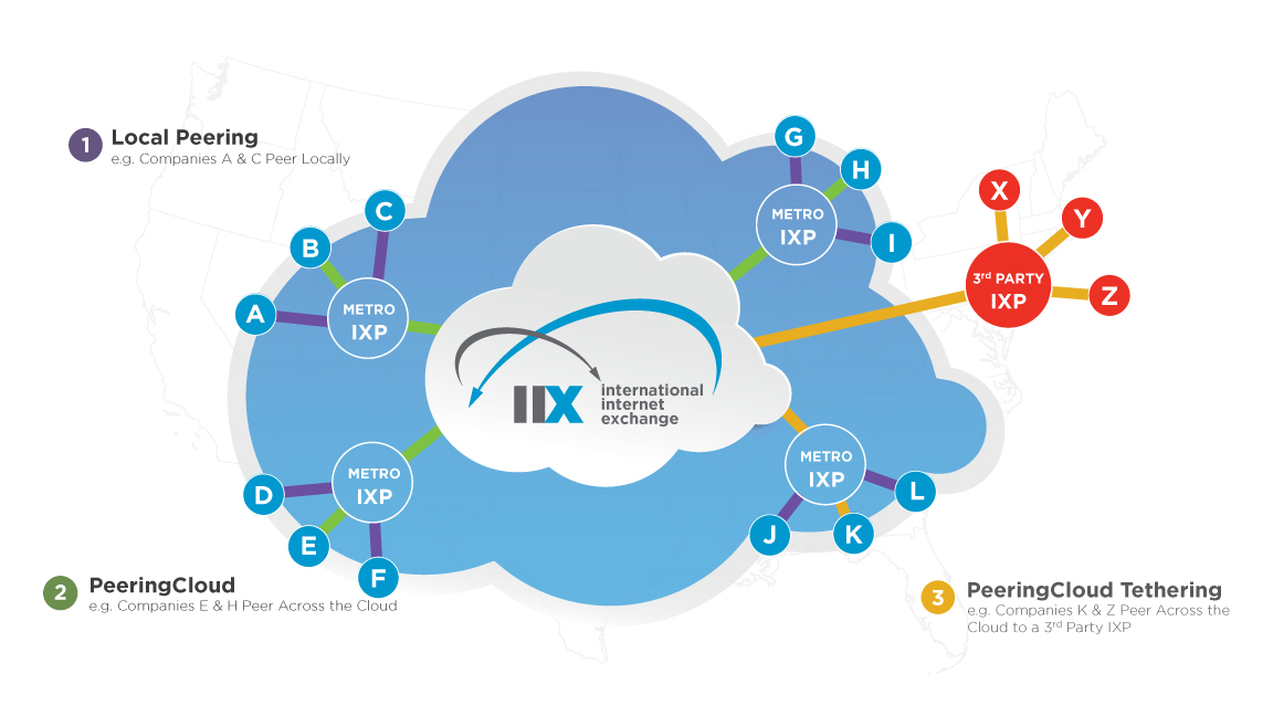IIX gets $10 4M to help companies bypass the public internet