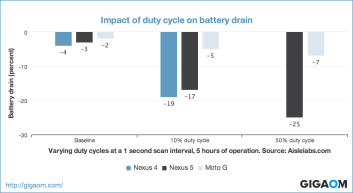 """""""Impact of duty cycle on battery drain"""""""