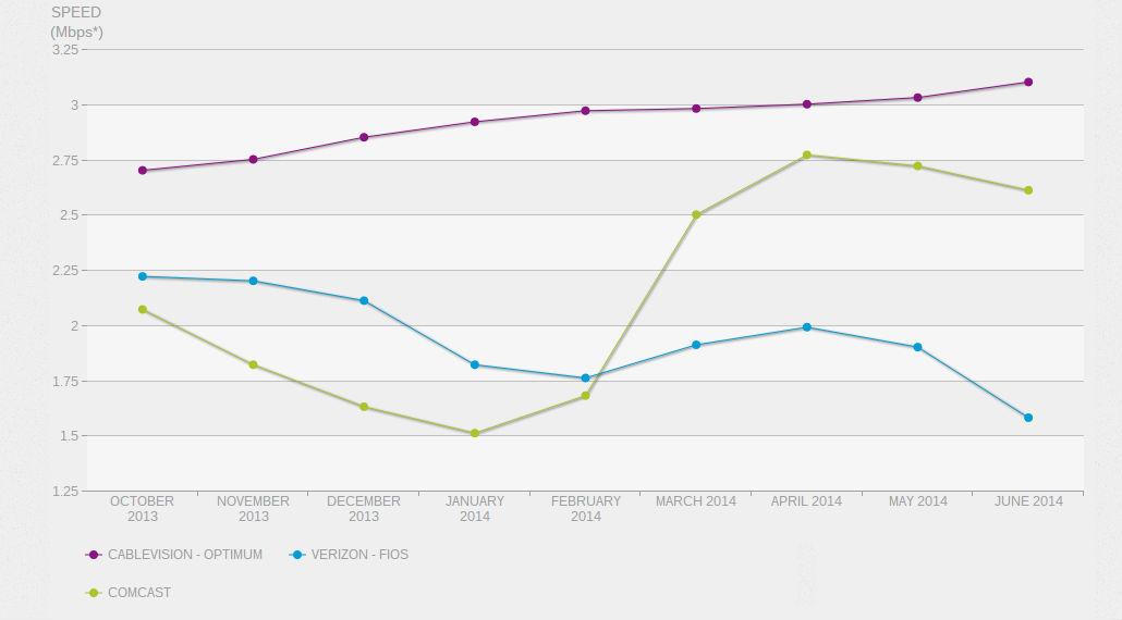 netflix isp speed index june 2014