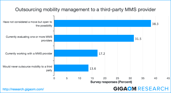 outsourcing-mobility-management-to-a-third-party-mms-provider-231770
