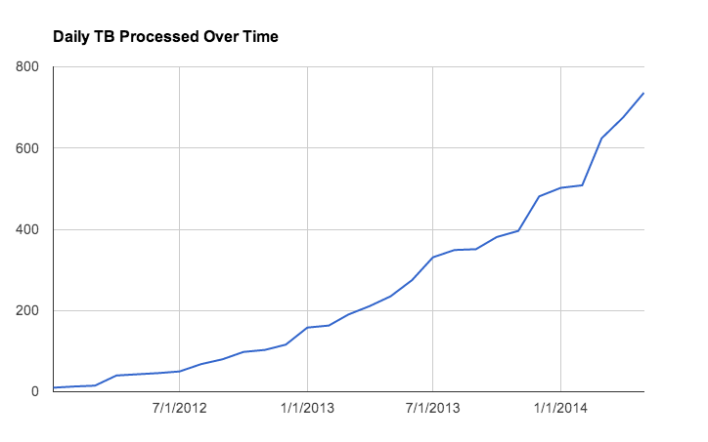 All the data Pinterest is processing over time
