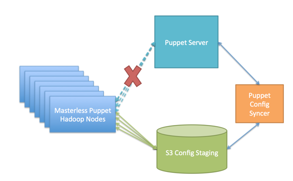 Pinterest uses Puppet for configuring the system