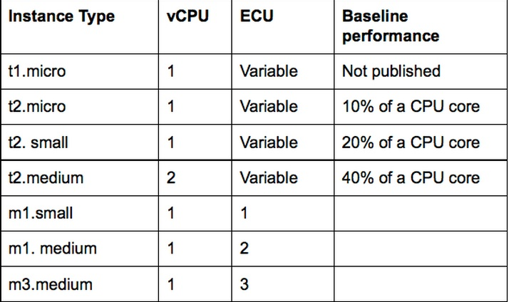RightScale's comparison of small AWS EC2 instances. ECU stands for EC2 compute unit.