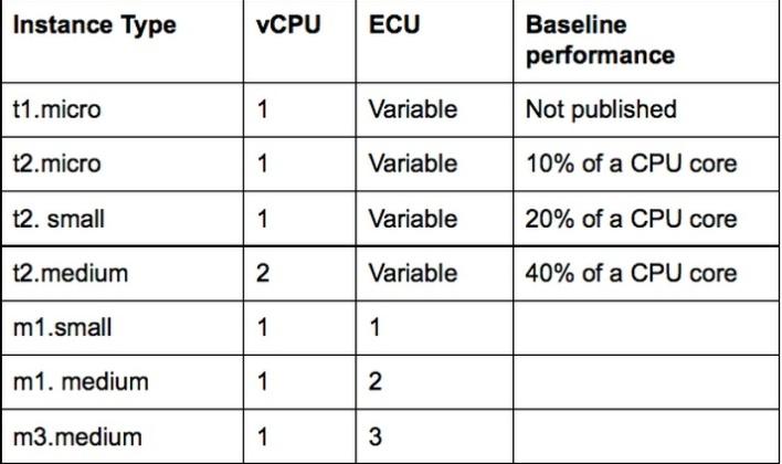 RightScale's comparison of small AWS EC2 instances. ECU stands for EC2 compute unit.