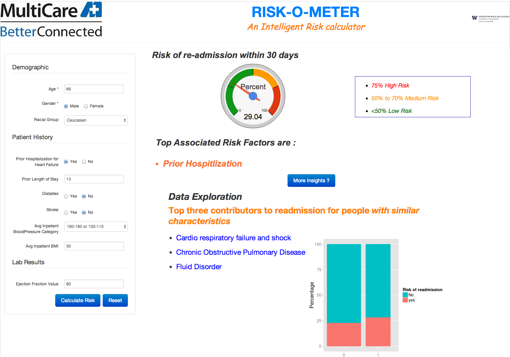 A screenshot of a Risk-O-Meter online demonstration.