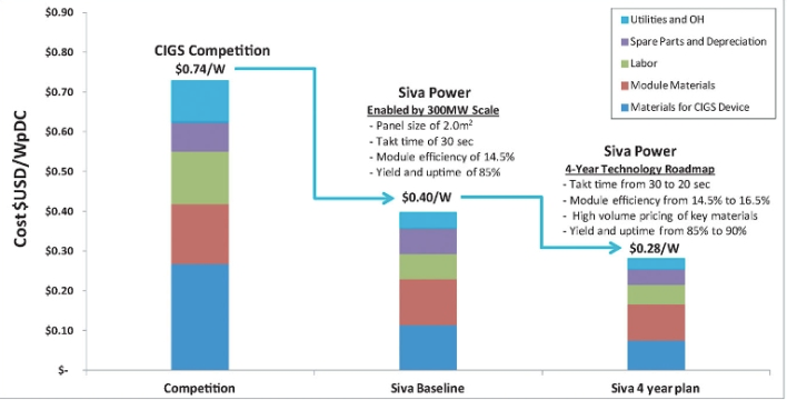 Siva Power's roadmap to commercialization, image courtesy of Siva Power.