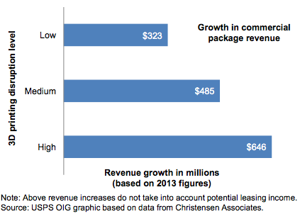 USPS: 3D printing could increase shipping revenue by hundreds of millions