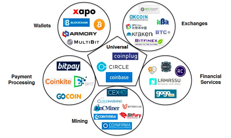 CoinDesk's State of Bitcoin Q2 report broke down the bitcoin startup ecosystem into six company classifications. Source: www.coindesk.com