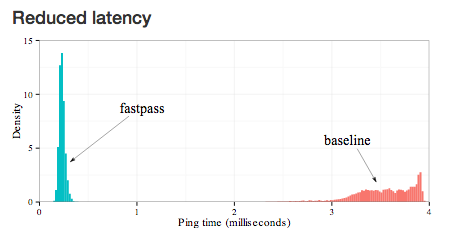 Diagram showing reduced latency