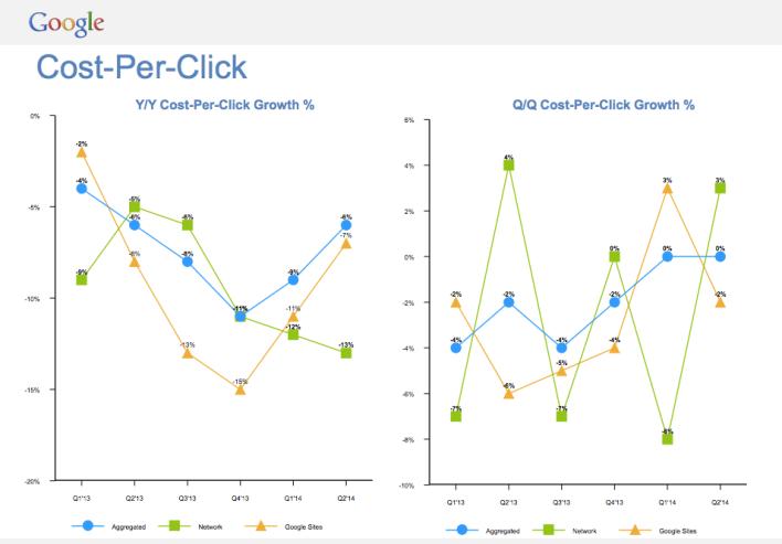 Google cost per click