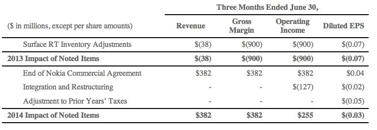 MSFT earnings screen