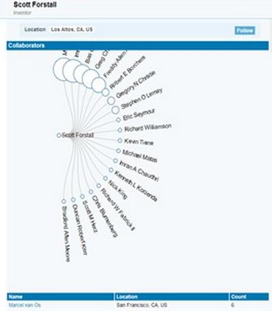 Scott Forstall patent partners