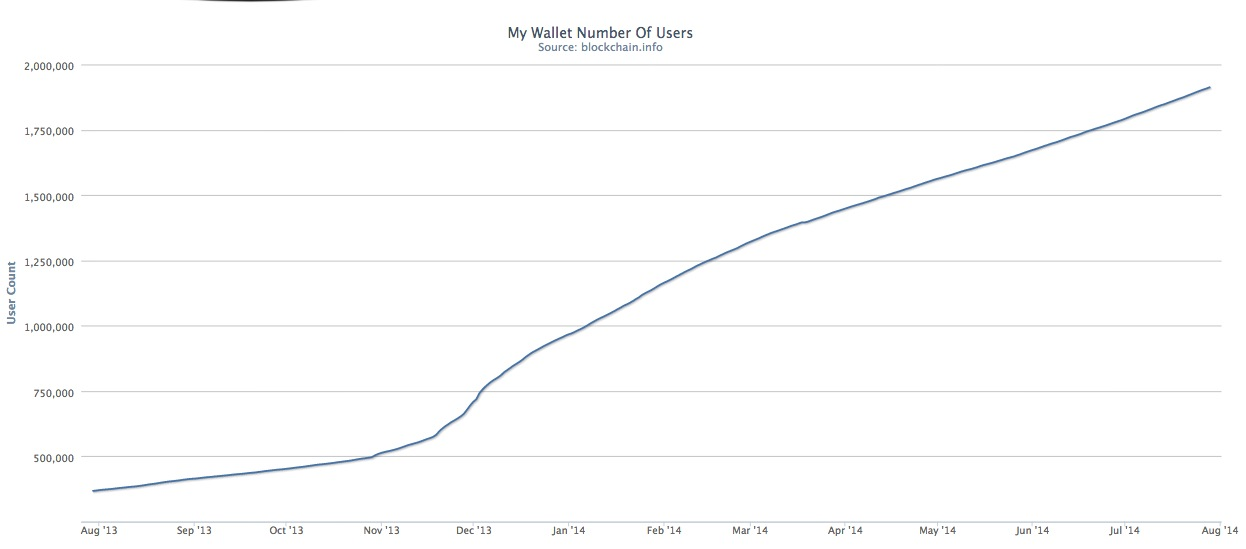 Number of Blockchain wallet users. Source: https://blockchain.info/charts/my-wallet-n-users