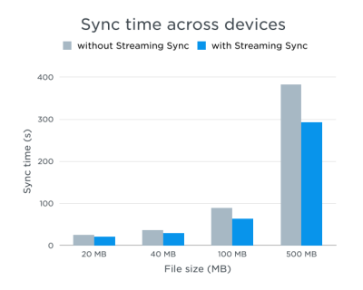 Dropbox graph detailing speed of sync